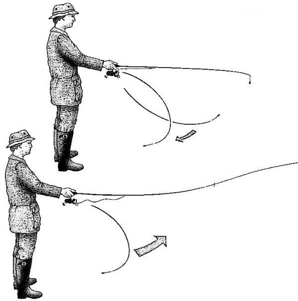 Для того чтобы можно было разобраться во всем многообразии спиннингов, существует классификации по предназначению и параметрам: для ловли в южной полосе россии необходимо использовать мощные приманки и прочные удилища.